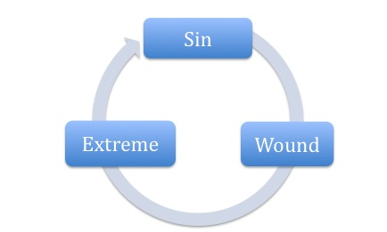 Wounded Extremes